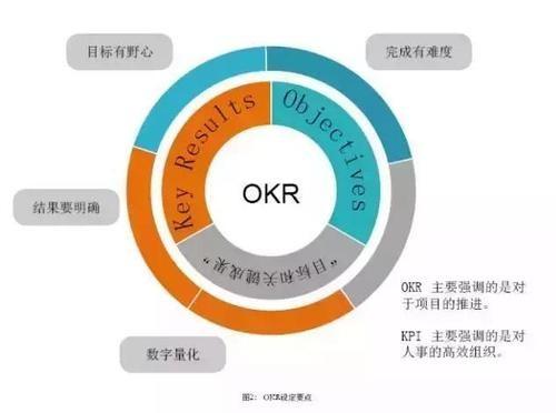 软件开发考核标准