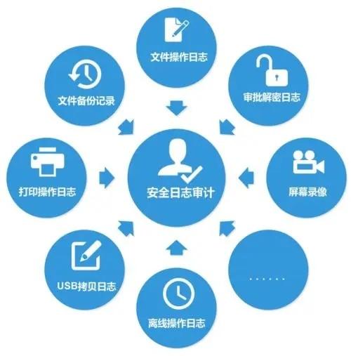 应用系统-审计日志服务