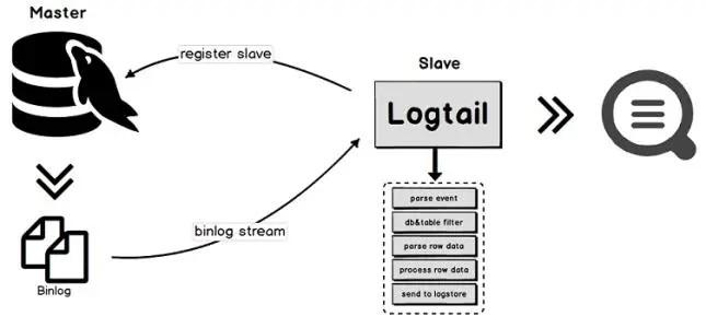 binlog处理数据加密流程图